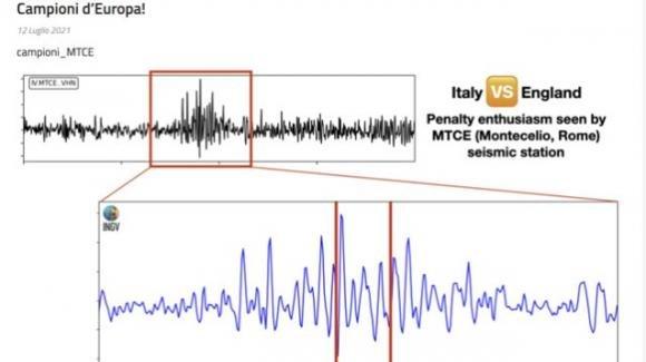 Euro 2020, esultano i tifosi a Montecelio: i festeggiamenti provocano un piccolo terremoto